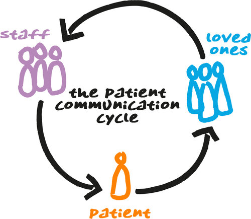 The Cycle Created When Using Healthcare Communication Boards