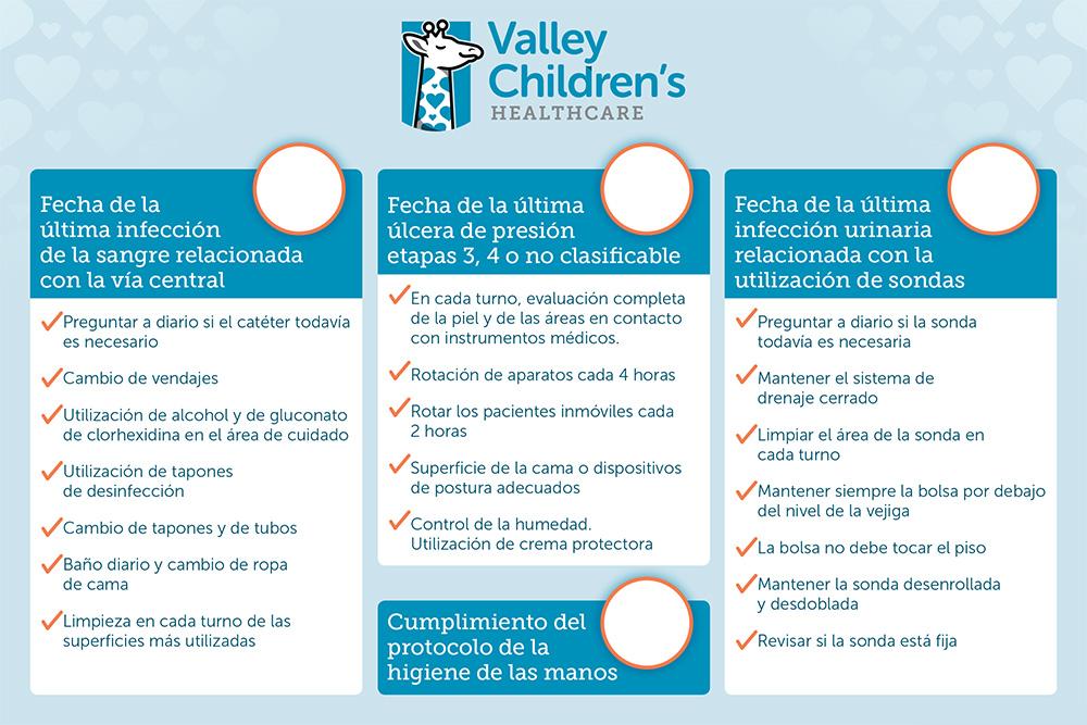 Valley Children's Sample Care Board